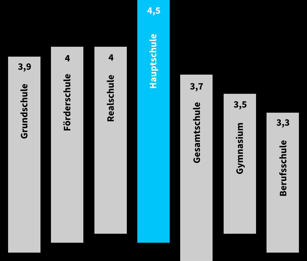 Grafik Schulformen